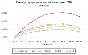 Earnings by age bar graph