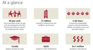 Image from Macquarie University at a glance