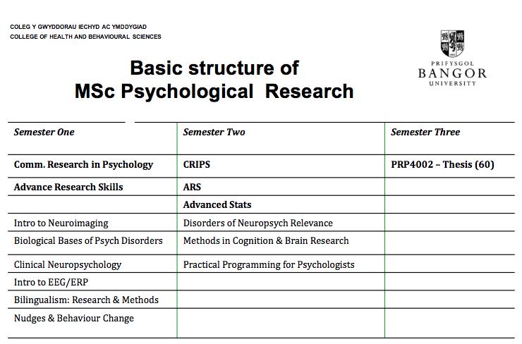 Psychology at Bangor