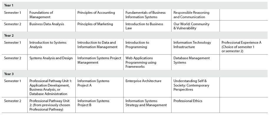 ACU IT Undergraduate sample course structure