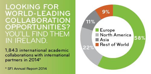 Why Ireland - Academic Collaborations
