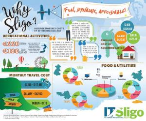 Image from 'Looking For Student Accommodation in Ireland? Consider IT Sligo'