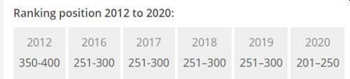 THE University Rankings chart